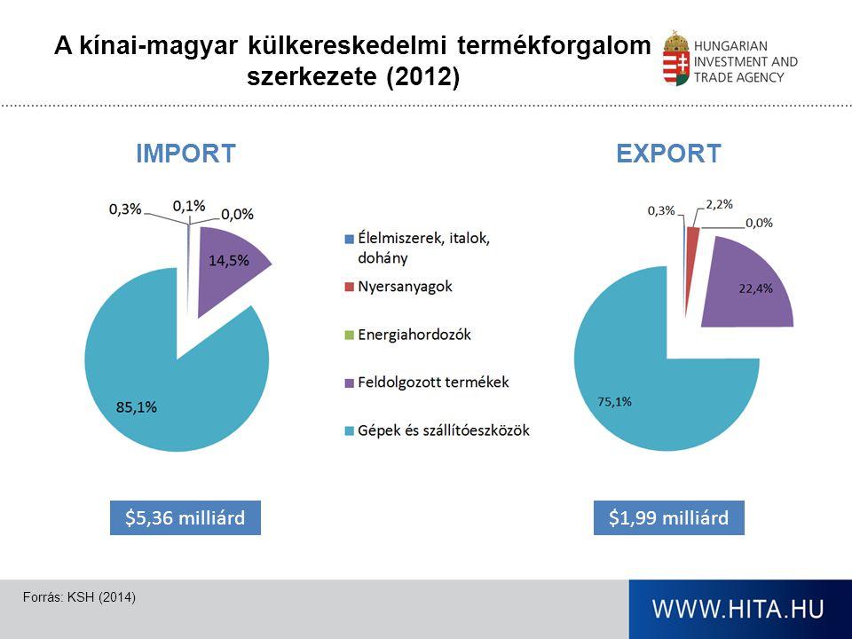 Kínai befektetők Magyarországon Több, mint 3.000 foglalkoztatott és €1,6 milliárd befektetés Forrás: HITA (2014)