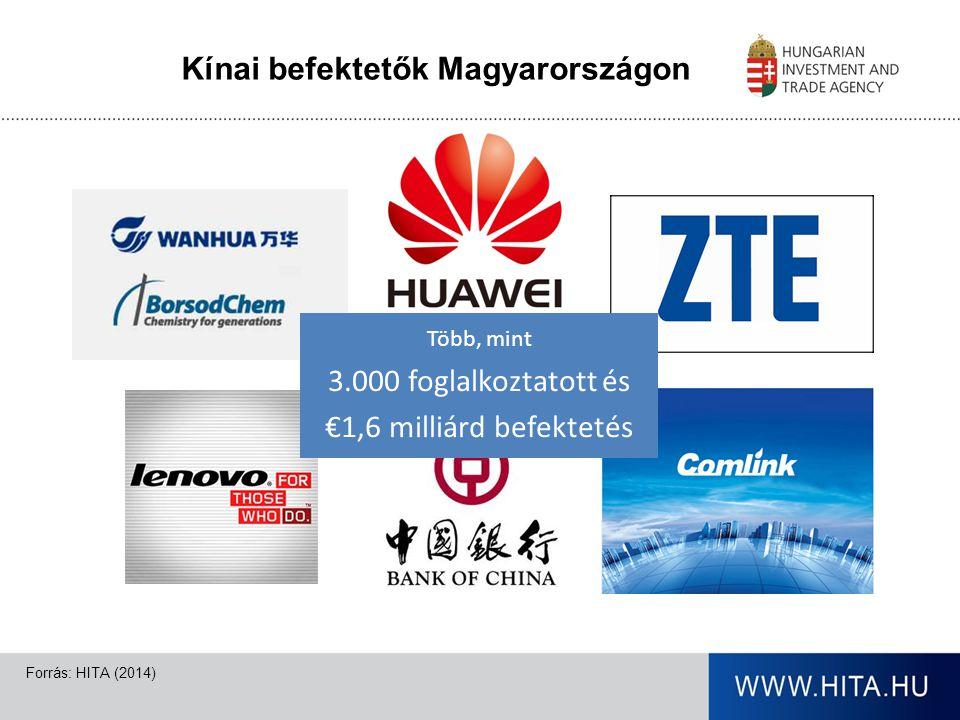 A HITA programjai 2014-ben Kínában The 13th China International Consumer Fair Central and Eastern European Countries' Products Expo 2014 Ningbo 8-11 June 2014 The World's Investment Summit in Sanghai 22-24 April 2014 Gazdasági Vegyes Bizottsági Ülés, 2014.