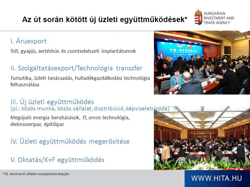 Köszönöm a figyelmet! Bilek Péter Elnökhelyettes peter.bilek@hita.hu