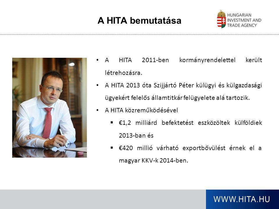 A HITA szolgáltatásai Befektetés- ösztönzés Egy-kapus szolgáltatás a külföldi beruházók számára Beszállítói szolgáltatások A nagy nemzetközi autógyárak és a magyar beszállítók közti kapcsolat fejlesztése Kereskedelem- fejlesztés Exportfejlesztési programok a magyar KKV-k számára