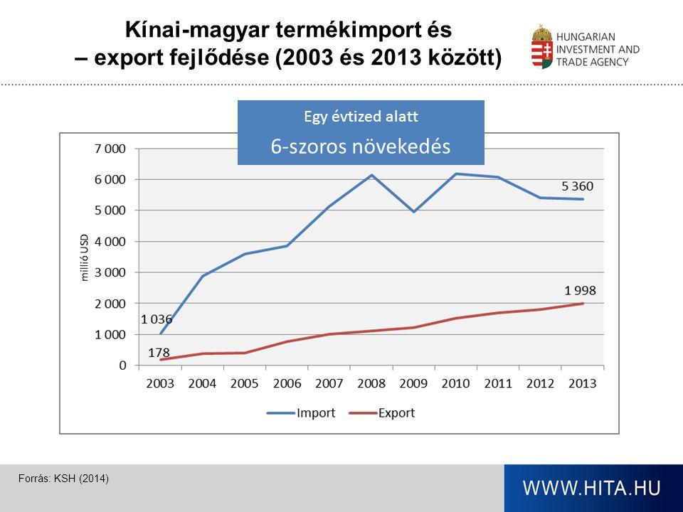 A kínai-magyar külkereskedelmi termékforgalom szerkezete (2012) Forrás: KSH (2014) IMPORT EXPORT $5,36 milliárd$1,99 milliárd