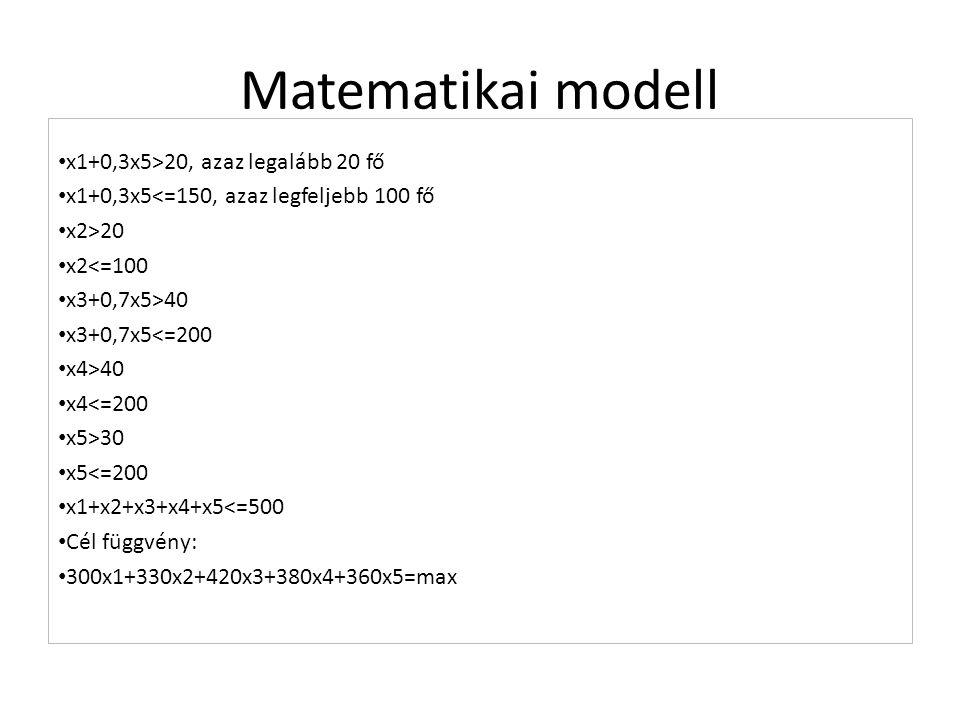 Matematikai modell x1+0,3x5>20, azaz legalább 20 fő x1+0,3x5<=150, azaz legfeljebb 100 fő x2>20 x2<=100 x3+0,7x5>40 x3+0,7x5<=200 x4>40 x4<=200 x5>30 x5<=200 x1+x2+x3+x4+x5<=500 Cél függvény: 300x1+330x2+420x3+380x4+360x5=max