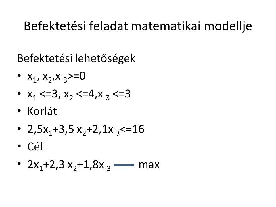 Befektetési feladat matematikai modellje Befektetési lehetőségek x 1, x 2,x 3 >=0 x 1 <=3, x 2 <=4,x 3 <=3 Korlát 2,5x 1 +3,5 x 2 +2,1x 3 <=16 Cél 2x 1 +2,3 x 2 +1,8x 3 max