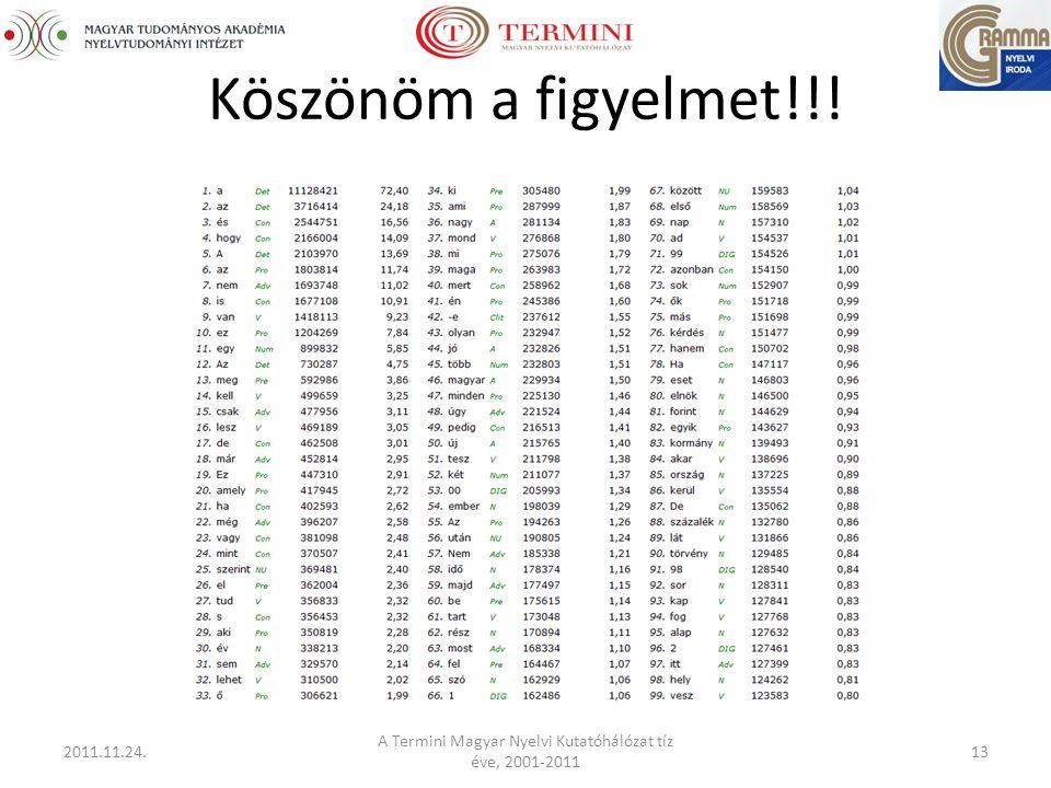 Köszönöm a figyelmet!!! 2011.11.24. A Termini Magyar Nyelvi Kutatóhálózat tíz éve, 2001-2011 13