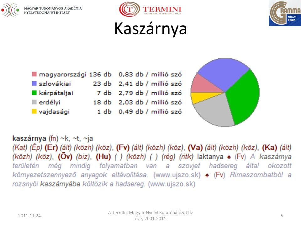 Kaszárnya 2011.11.24. A Termini Magyar Nyelvi Kutatóhálózat tíz éve, 2001-2011 5
