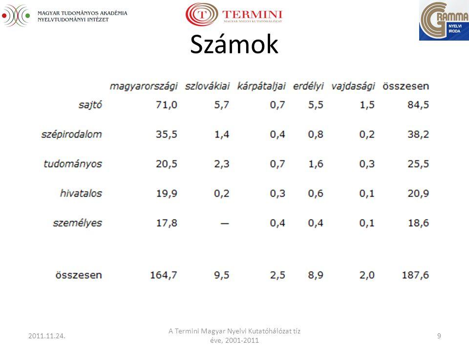 Számok 2011.11.24. A Termini Magyar Nyelvi Kutatóhálózat tíz éve, 2001-2011 9