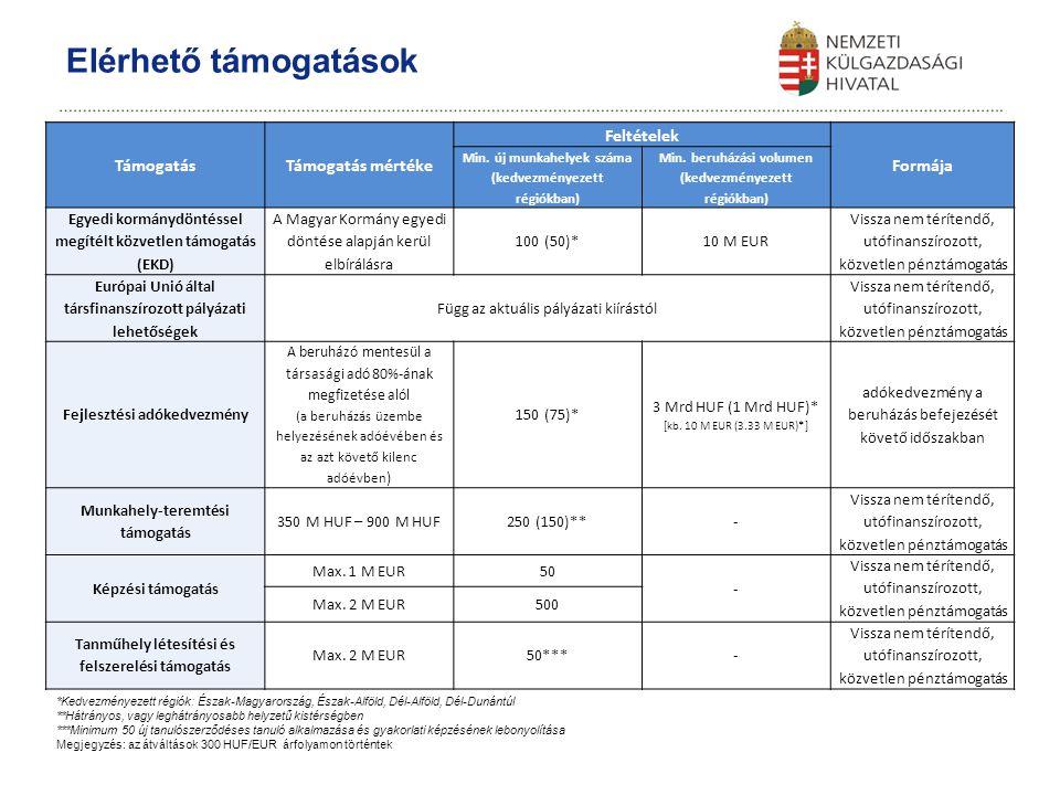 TámogatásTámogatás mértéke Feltételek Formája Min. új munkahelyek száma (kedvezményezett régiókban) Min. beruházási volumen (kedvezményezett régiókban