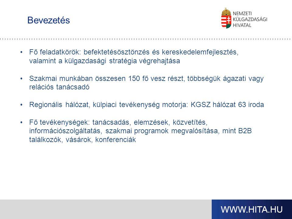 WWW.HITA.HU Bevezetés Fő feladatkörök: befektetésösztönzés és kereskedelemfejlesztés, valamint a külgazdasági stratégia végrehajtása Szakmai munkában