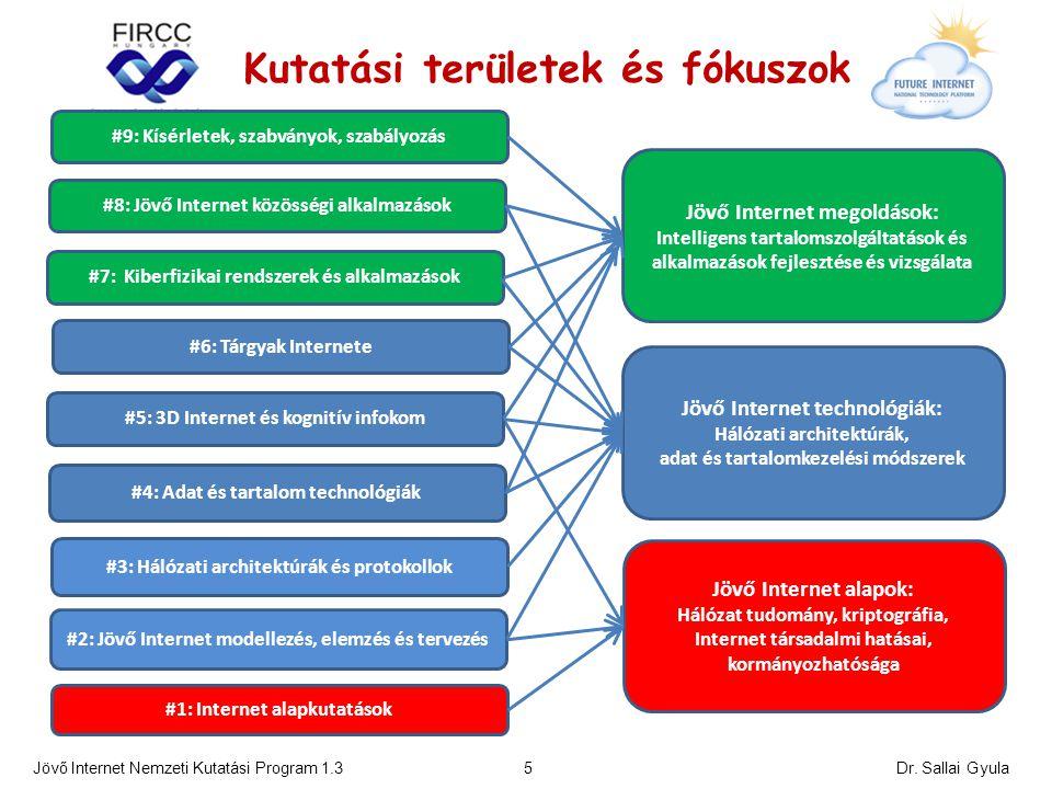 #1: Internet alapkutatások #4: Adat és tartalom technológiák #6: Tárgyak Internete #3: Hálózati architektúrák és protokollok #7: Kiberfizikai rendszerek és alkalmazások #2: Jövő Internet modellezés, elemzés és tervezés Jövő Internet megoldások: Intelligens tartalomszolgáltatások és alkalmazások fejlesztése és vizsgálata Jövő Internet technológiák: Hálózati architektúrák, adat és tartalomkezelési módszerek Jövő Internet alapok: Hálózat tudomány, kriptográfia, Internet társadalmi hatásai, kormányozhatósága Jövő Internet Nemzeti Kutatási Program 1.3 5 #8: Jövő Internet közösségi alkalmazások Kutatási területek és fókuszok #9: Kísérletek, szabványok, szabályozás #5: 3D Internet és kognitív infokom