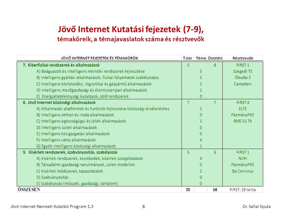 Jövő Internet Nemzeti Kutatási Program JINKA1.3 Köszönöm a figyelmet sallai@tmit.bme.hu 9