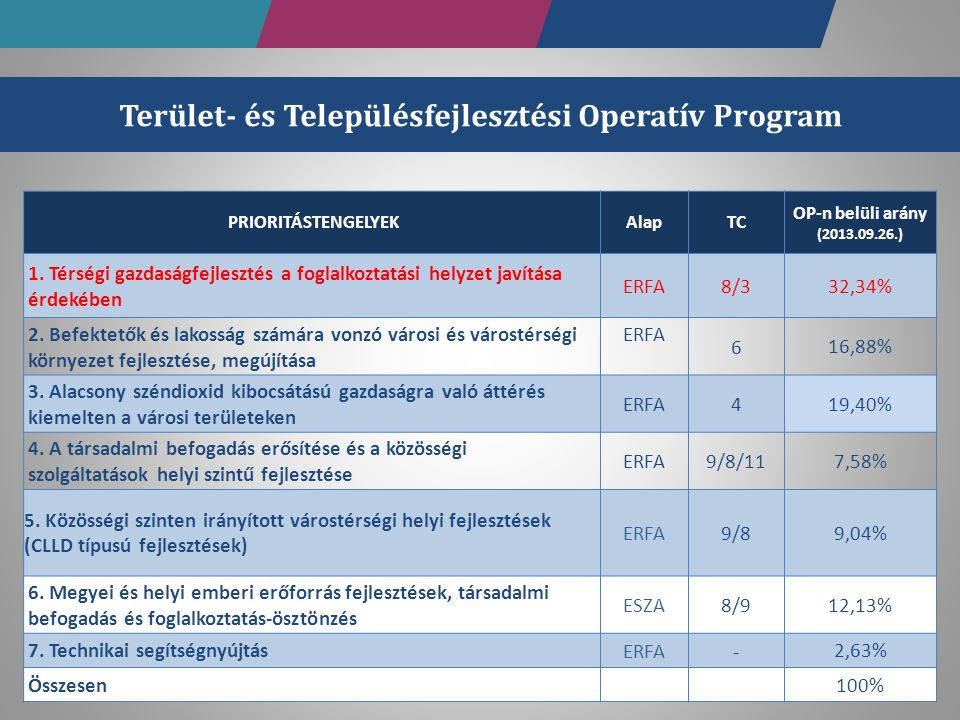 PRIORITÁSTENGELYEKAlapTC OP-n belüli arány (2013.09.26.) 1. Térségi gazdaságfejlesztés a foglalkoztatási helyzet javítása érdekében ERFA 8/3 32,34% 2.