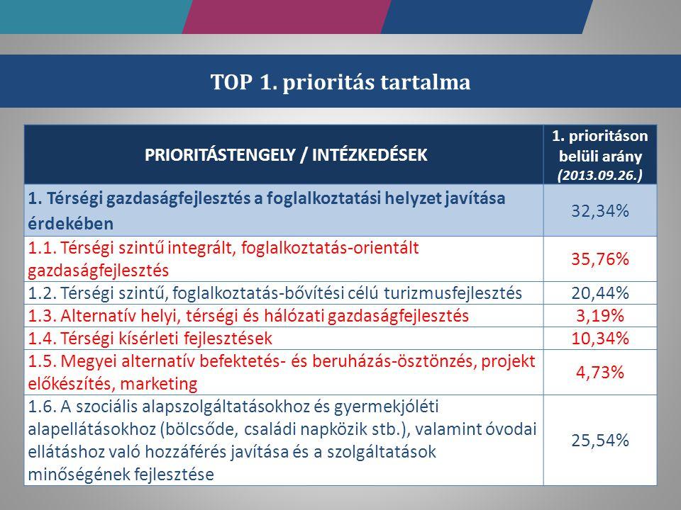 PRIORITÁSTENGELY / INTÉZKEDÉSEK 1. prioritáson belüli arány (2013.09.26.) 1. Térségi gazdaságfejlesztés a foglalkoztatási helyzet javítása érdekében 3