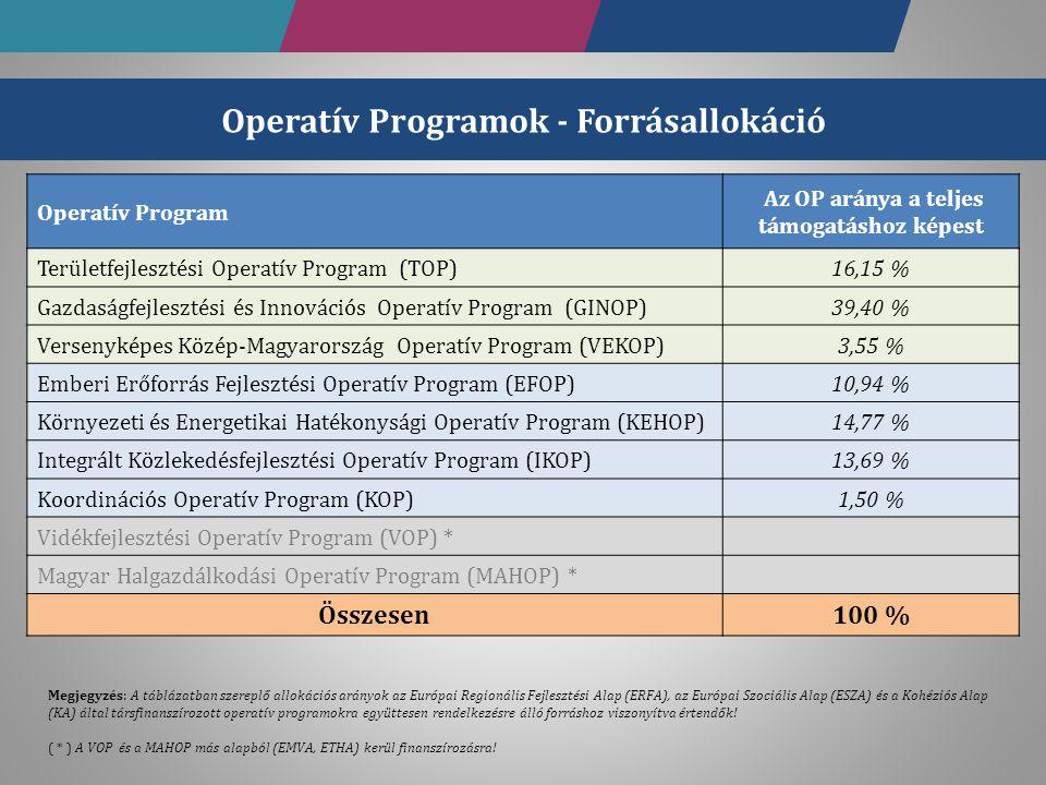 Operatív Program Az OP aránya a teljes támogatáshoz képest Területfejlesztési Operatív Program (TOP)16,15 % Gazdaságfejlesztési és Innovációs Operatív