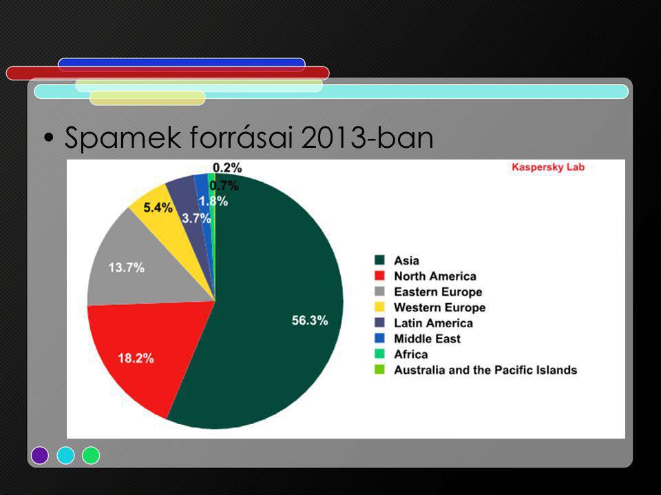 Spamek forrásai 2013-ban