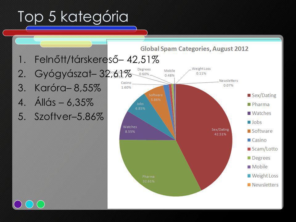 Top 5 kategória 1.Felnőtt/társkereső– 42,51% 2.Gyógyászat– 32,61% 3.Karóra– 8,55% 4.Állás – 6,35% 5.Szoftver–5.86%