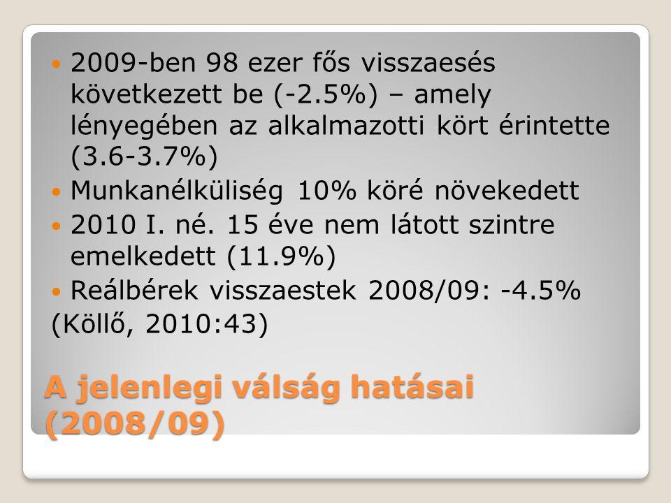 A jelenlegi válság hatásai (2008/09) 2009-ben 98 ezer fős visszaesés következett be (-2.5%) – amely lényegében az alkalmazotti kört érintette (3.6-3.7%) Munkanélküliség 10% köré növekedett 2010 I.