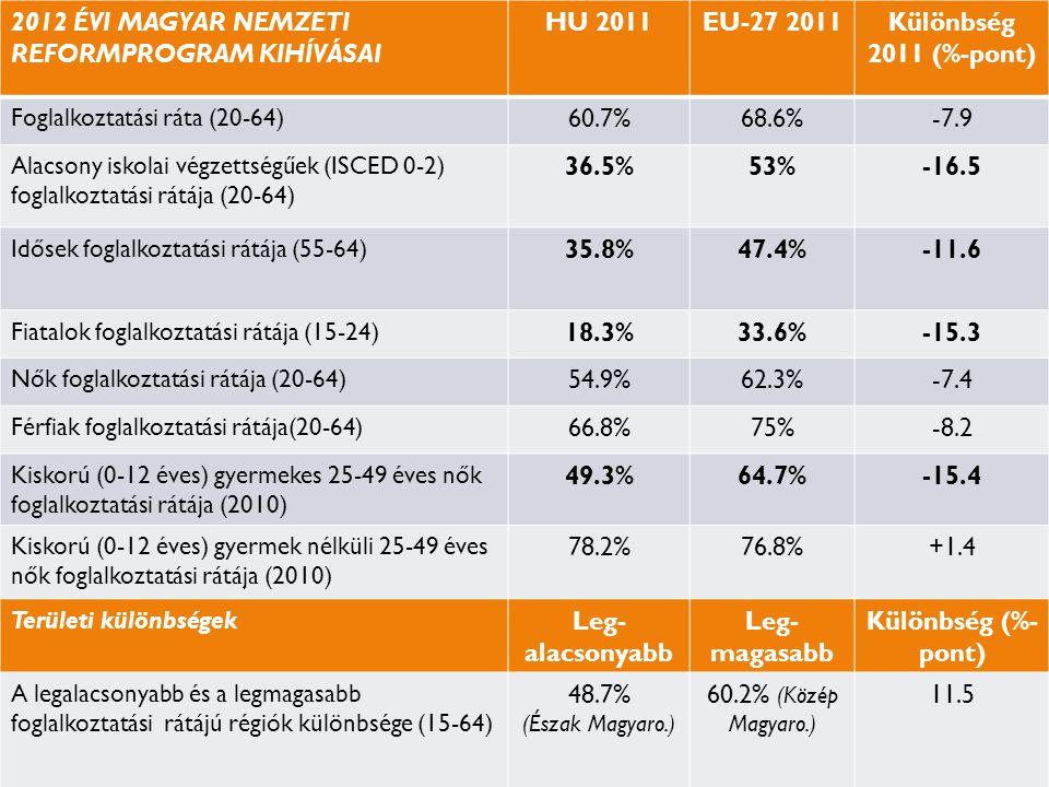 2012 ÉVI MAGYAR NEMZETI REFORMPROGRAM KIHÍVÁSAI HU 2011EU-27 2011Különbség 2011 (%-pont) Foglalkoztatási ráta (20-64) 60.7%68.6%-7.9 Alacsony iskolai végzettségűek (ISCED 0-2) foglalkoztatási rátája (20-64) 36.5%53%-16.5 Idősek foglalkoztatási rátája (55-64) 35.8%35.8%47.4%47.4%-11.6 Fiatalok foglalkoztatási rátája (15-24) 18.3%33.6%-15.3 Nők foglalkoztatási rátája (20-64) 54.9%62.3%-7.4 Férfiak foglalkoztatási rátája(20-64) 66.8%75%-8.2-8.2 Kiskorú (0-12 éves) gyermekes 25-49 éves nők foglalkoztatási rátája (2010) 49.3%64.7%64.7%-15.4 Kiskorú (0-12 éves) gyermek nélküli 25-49 éves nők foglalkoztatási rátája (2010) 78.2%76.8%+1.4 Területi különbségek Leg- alacsonyabb Leg- magasabb Különbség (%- pont) A legalacsonyabb és a legmagasabb foglalkoztatási rátájú régiók különbsége (15-64) 48.7% (Észak Magyaro.) 60.2% (Közép Magyaro.) 11.5