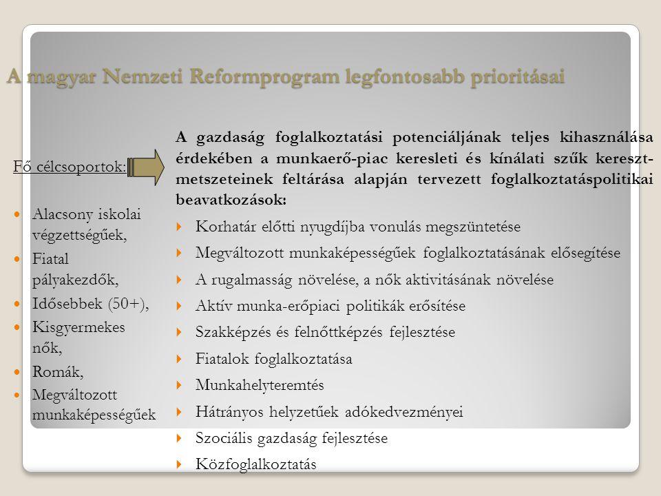 A magyar Nemzeti Reformprogram legfontosabb prioritásai Fő célcsoportok: Alacsony iskolai végzettségűek, Fiatal pályakezdők, Idősebbek (50+), Kisgyermekes nők, Romák, Megváltozott munkaképességűek A gazdaság foglalkoztatási potenciáljának teljes kihasználása érdekében a munkaerő-piac keresleti és kínálati szűk kereszt- metszeteinek feltárása alapján tervezett foglalkoztatáspolitikai beavatkozások:  Korhatár előtti nyugdíjba vonulás megszüntetése  Megváltozott munkaképességűek foglalkoztatásának elősegítése  A rugalmasság növelése, a nők aktivitásának növelése  Aktív munka-erőpiaci politikák erősítése  Szakképzés és felnőttképzés fejlesztése  Fiatalok foglalkoztatása  Munkahelyteremtés  Hátrányos helyzetűek adókedvezményei  Szociális gazdaság fejlesztése  Közfoglalkoztatás