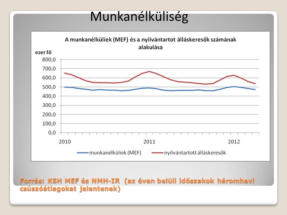 Forrás: KSH MEF és NMH-IR (az éven belüli időszakok háromhavi csúszóátlagokat jelentenek) Munkanélküliség