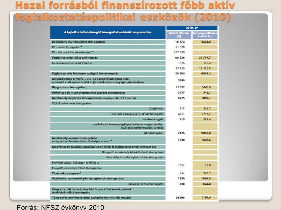 Hazai forrásból finanszírozott főbb aktív foglalkoztatáspolitikai eszközök (2010) Forrás: NFSZ évkönyv 2010