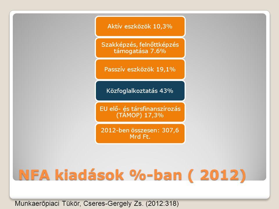 NFA kiadások %-ban ( 2012) Aktív eszközök 10,3% Szakképzés, felnőttképzés támogatása 7.6% Passzív eszközök 19,1%Közfoglalkoztatás 43% EU elő- és társfinanszírozás (TÁMOP) 17,3% 2012-ben összesen: 307,6 Mrd Ft.