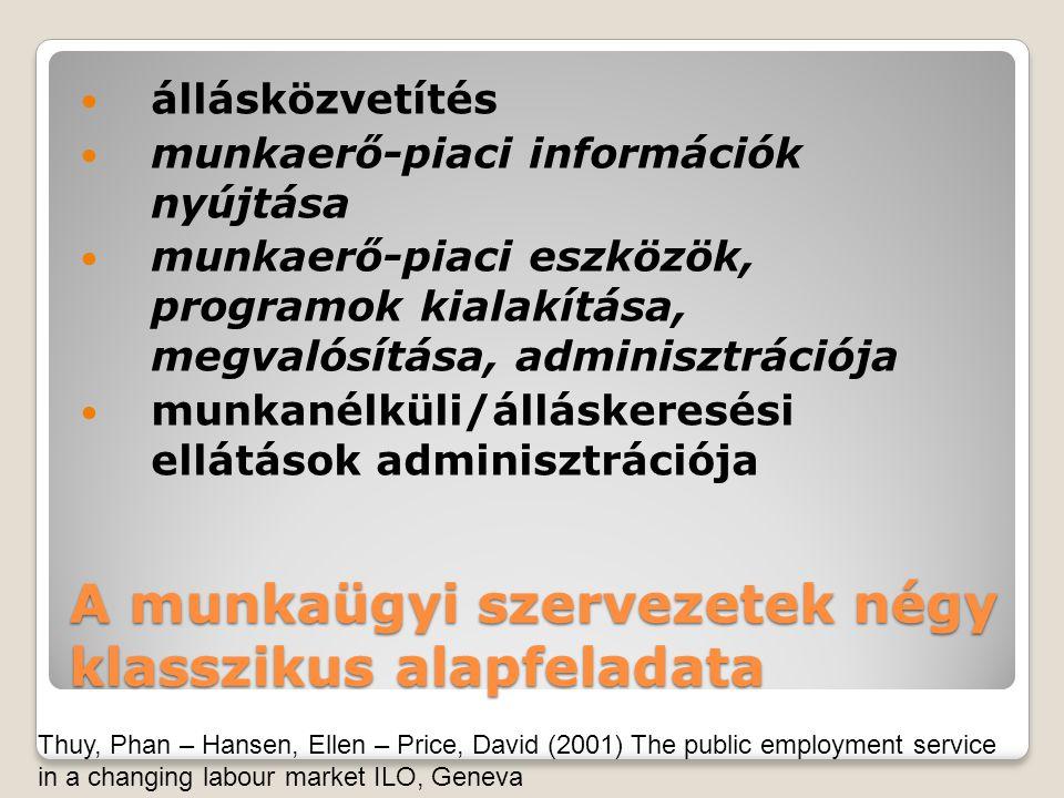 A munkaügyi szervezetek négy klasszikus alapfeladata állásközvetítés munkaerő-piaci információk nyújtása munkaerő-piaci eszközök, programok kialakítása, megvalósítása, adminisztrációja munkanélküli/álláskeresési ellátások adminisztrációja Thuy, Phan – Hansen, Ellen – Price, David (2001) The public employment service in a changing labour market ILO, Geneva