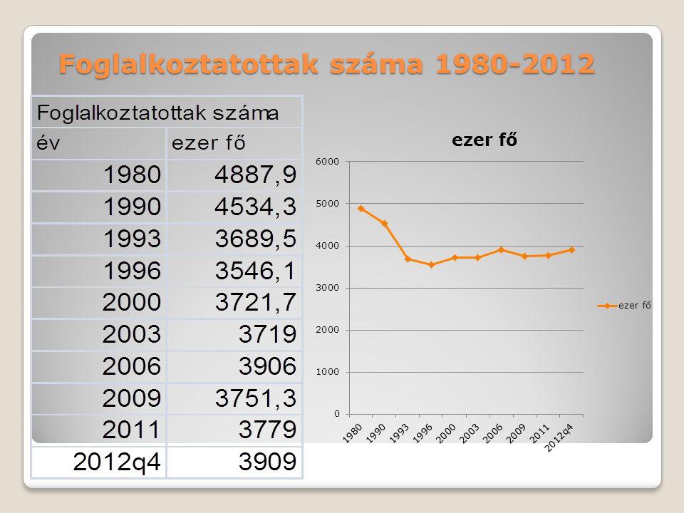 Főbb gazdasági, munkaerő-piaci adatok II.