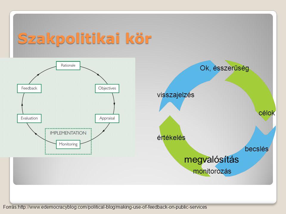 Szakpolitikai kör Forrás:http://www.edemocracyblog.com/political-blog/making-use-of-feedback-on-public-services becslés Ok, ésszerűség célok monitorozás megvalósítás értékelés visszajelzés