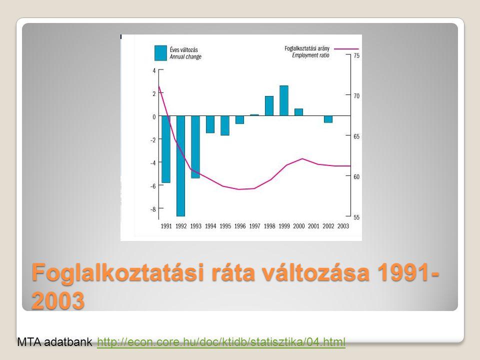 Foglalkoztatási ráta változása 1991- 2003 MTA adatbank http://econ.core.hu/doc/ktidb/statisztika/04.htmlhttp://econ.core.hu/doc/ktidb/statisztika/04.html