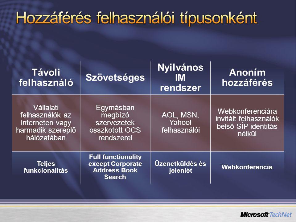 Távoli felhasználó Szövetséges Nyilvános IM rendszer Anoním hozzáférés Vállalati felhasználók az Interneten vagy harmadik szereplő hálózatában Egymásb