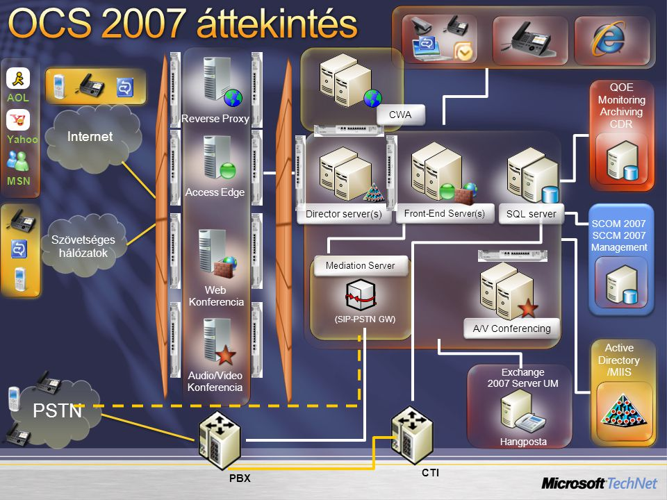 QOE Monitoring Archiving CDR MSN AOL Yahoo Szövetséges hálózatok PSTN Exchange 2007 Server UM Hangposta Active Directory /MIIS A/V Conferencing PBX (SIP-PSTN GW) Internet Reverse Proxy Access Edge Web Konferencia Audio/Video Konferencia Director server(s) Front-End Server(s) CTI SCOM 2007 SCCM 2007 Management CWA Mediation Server SQL server