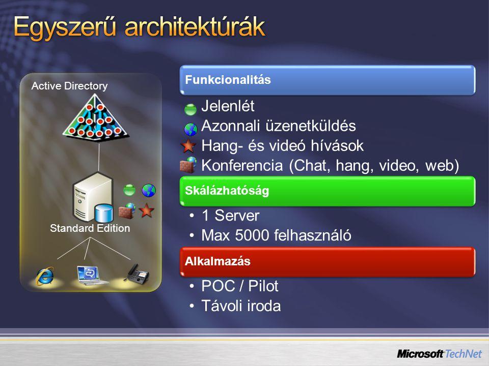 Standard Edition Funkcionalitás Jelenlét Azonnali üzenetküldés Hang- és videó hívások Konferencia (Chat, hang, video, web) Skálázhatóság 1 Server Max 5000 felhasználó Alkalmazás POC / Pilot Távoli iroda Active Directory