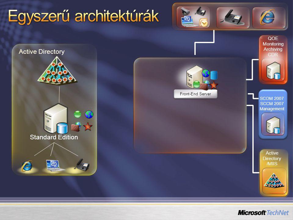 Active Directory /MIIS Front-End Server QOE Monitoring Archiving CDR SCOM 2007 SCCM 2007 Management Access Edge Reverse proxy Director server(s) Internet MSN AOL Yahoo Szövetséges hálózatok