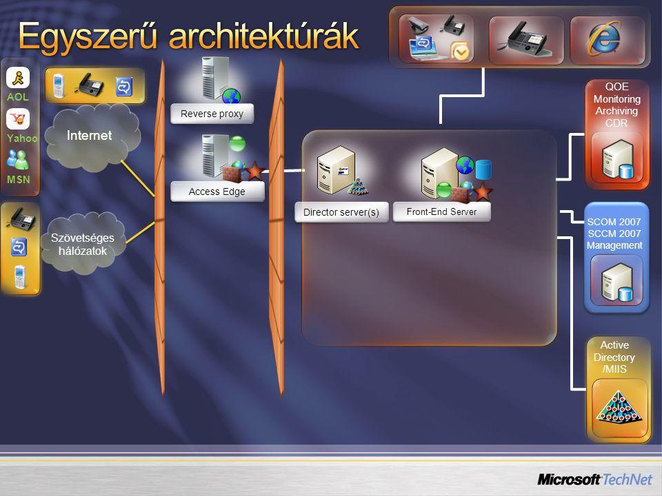 Távoli felhasználó Szövetséges Nyilvános IM rendszer Anoním hozzáférés Vállalati felhasználók az Interneten vagy harmadik szereplő hálózatában Egymásban megbízó szervezetek összkötött OCS rendszerei AOL, MSN, Yahoo.