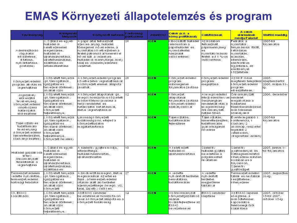 EMAS Környezeti állapotelemzés és program