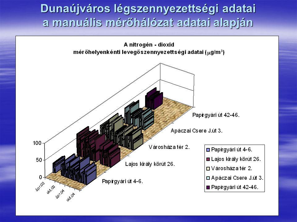 Dunaújváros légszennyezettségi adatai a manuális mérőhálózat adatai alapján