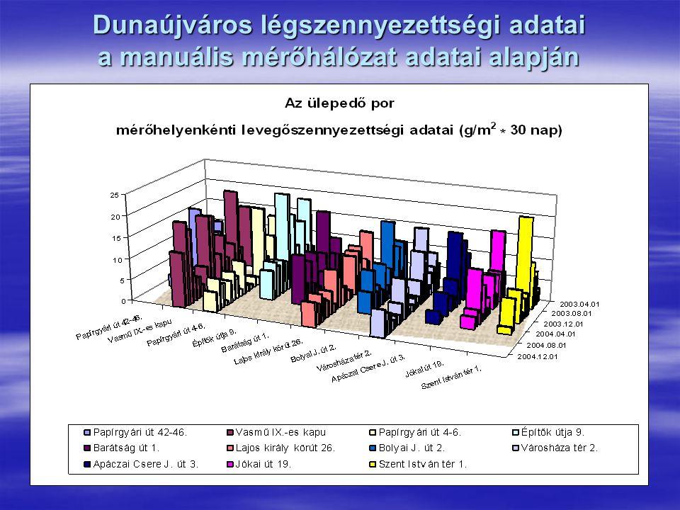 A vízminőség alakulása  A Duna vízminőségét a környezetvédelmi hatóságok városunkhoz legközelebb Dunaföldvárnál és Nagytéténynél mérik.