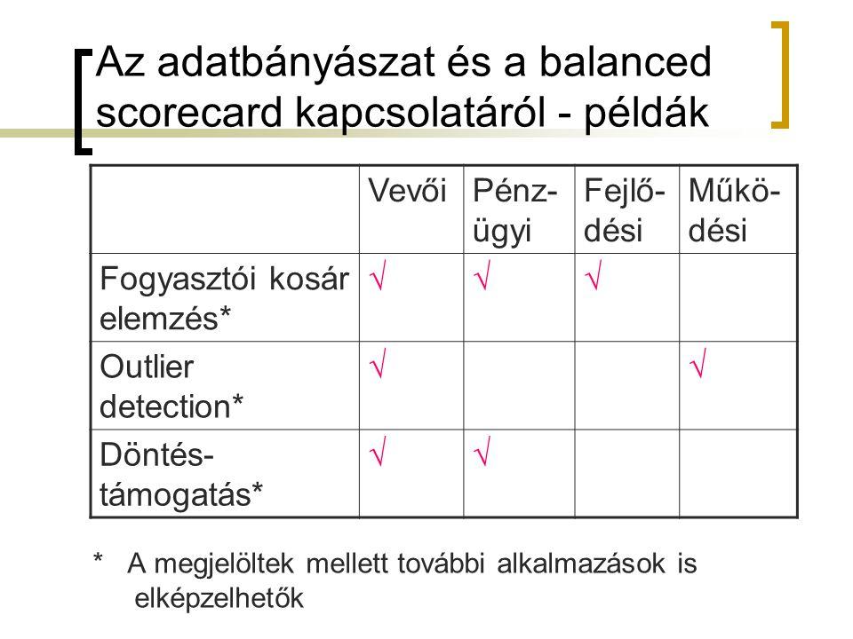 Az adatbányászat és a balanced scorecard kapcsolatáról - példák * A megjelöltek mellett további alkalmazások is elképzelhetők VevőiPénz- ügyi Fejlő- d