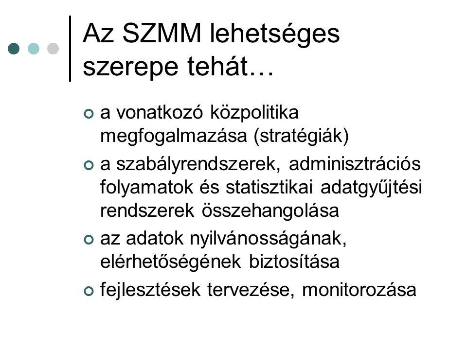 Az SZMM lehetséges szerepe tehát… a vonatkozó közpolitika megfogalmazása (stratégiák) a szabályrendszerek, adminisztrációs folyamatok és statisztikai adatgyűjtési rendszerek összehangolása az adatok nyilvánosságának, elérhetőségének biztosítása fejlesztések tervezése, monitorozása
