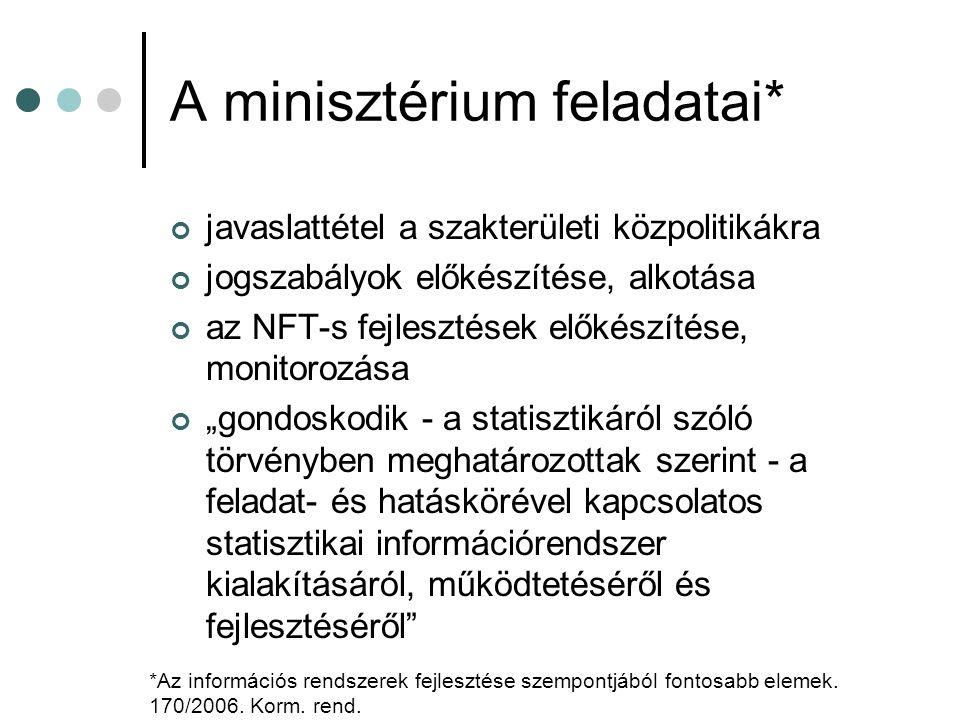 """A minisztérium feladatai* javaslattétel a szakterületi közpolitikákra jogszabályok előkészítése, alkotása az NFT-s fejlesztések előkészítése, monitorozása """"gondoskodik - a statisztikáról szóló törvényben meghatározottak szerint - a feladat- és hatáskörével kapcsolatos statisztikai információrendszer kialakításáról, működtetéséről és fejlesztéséről *Az információs rendszerek fejlesztése szempontjából fontosabb elemek."""