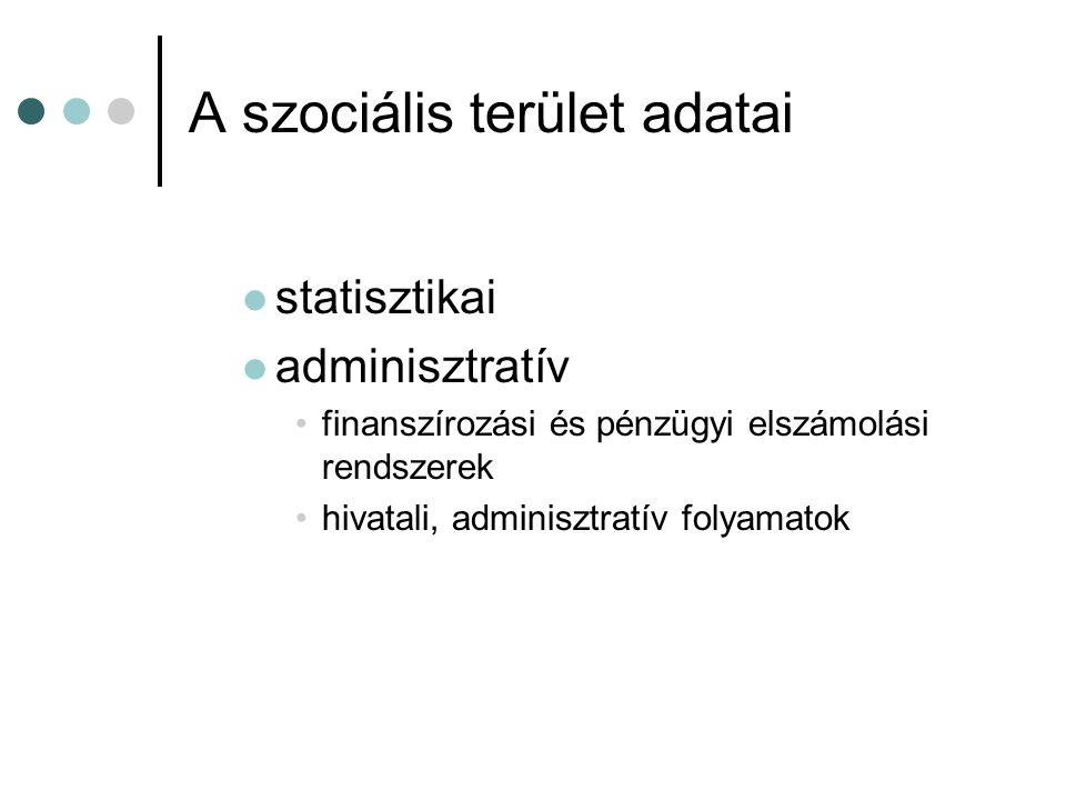 A szociális terület adatai statisztikai adminisztratív finanszírozási és pénzügyi elszámolási rendszerek hivatali, adminisztratív folyamatok