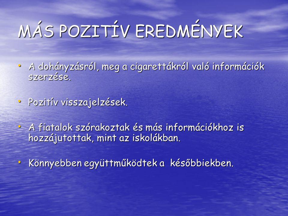 MÁS POZITIV EREDMÉNYEK A tanulóknak általában negatív a véleményük a cigarettázásról.