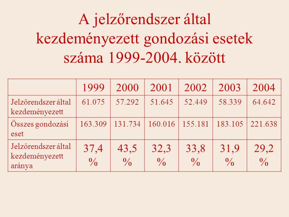 A jelzőrendszer által kezdeményezett gondozási esetek száma 1999-2004.
