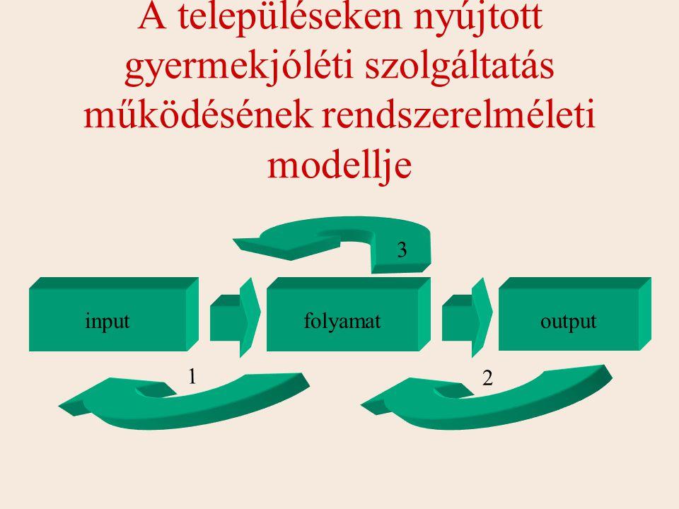 A településeken nyújtott gyermekjóléti szolgáltatás működésének rendszerelméleti modellje inputfolyamatoutput 2 1 3