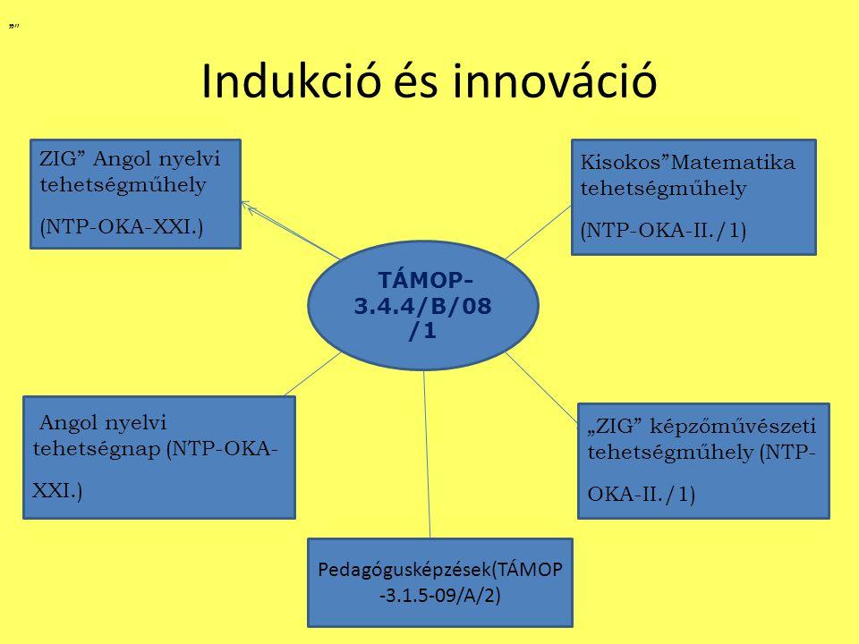 """Indukció és innováció TÁMOP- 3.4.4/B/08 /1 Kisokos Matematika tehetségműhely (NTP-OKA-II./1) """" """"ZIG képzőművészeti tehetségműhely (NTP- OKA-II./1) """" ZIG Angol nyelvi tehetségműhely (NTP-OKA-XXI.) """" Angol nyelvi tehetségnap (NTP-OKA- XXI.) Pedagógusképzések(TÁMOP -3.1.5-09/A/2)"""