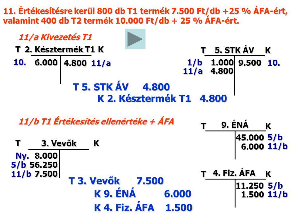 11/b T1 Értékesítés ellenértéke + ÁFA K 2. Késztermék T1 4.800 T 5.
