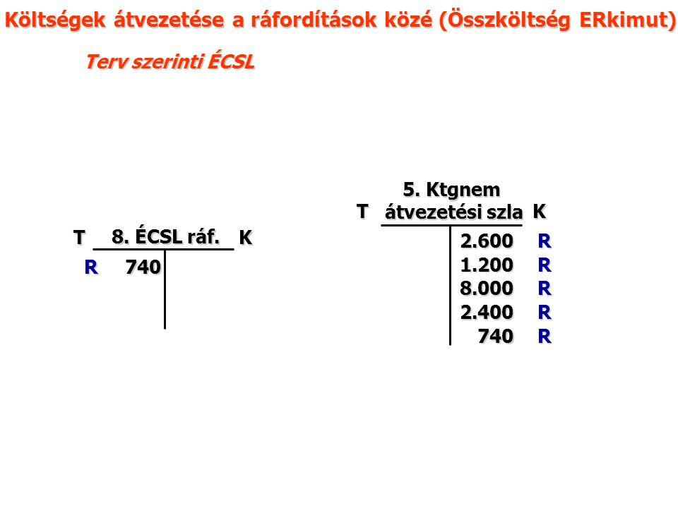 Terv szerinti ÉCSL TK 8. ÉCSL ráf.