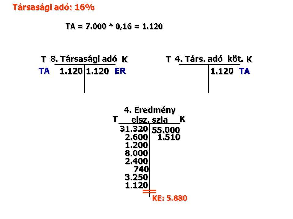 Társasági adó: 16% TK TA 1.120 8. Társasági adó TK 4.
