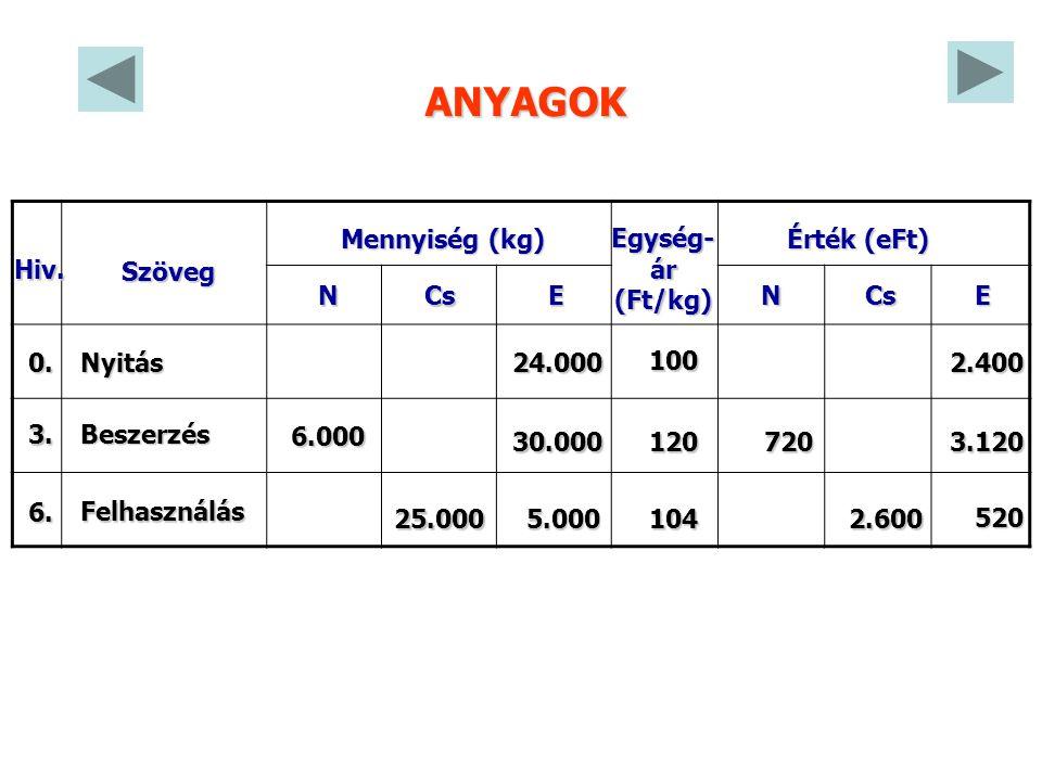 Szöveg Mennyiség (kg) CsEN Egység-ár(Ft/kg) Érték (eFt) CsEN Hiv.