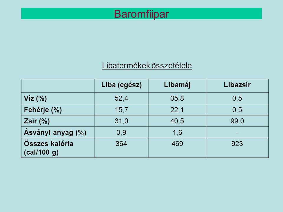 Libatermékek összetétele Liba (egész)LibamájLibazsír Víz (%)52,435,80,5 Fehérje (%)15,722,10,5 Zsír (%)31,040,599,0 Ásványi anyag (%)0,91,6- Összes ka